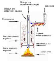"""Что такое """"режим медленного горения""""? Принцип работы печей медленного горения"""